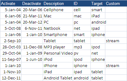 excel generate high quality roadmaps